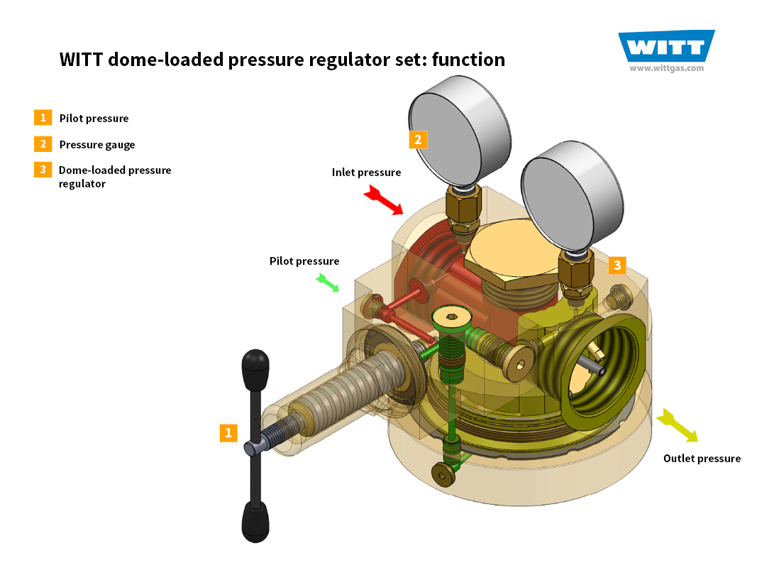 Dome-loaded pressure regulator set